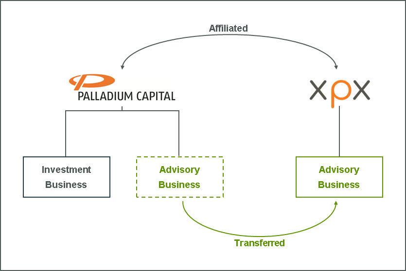 xpx investment banking consultant